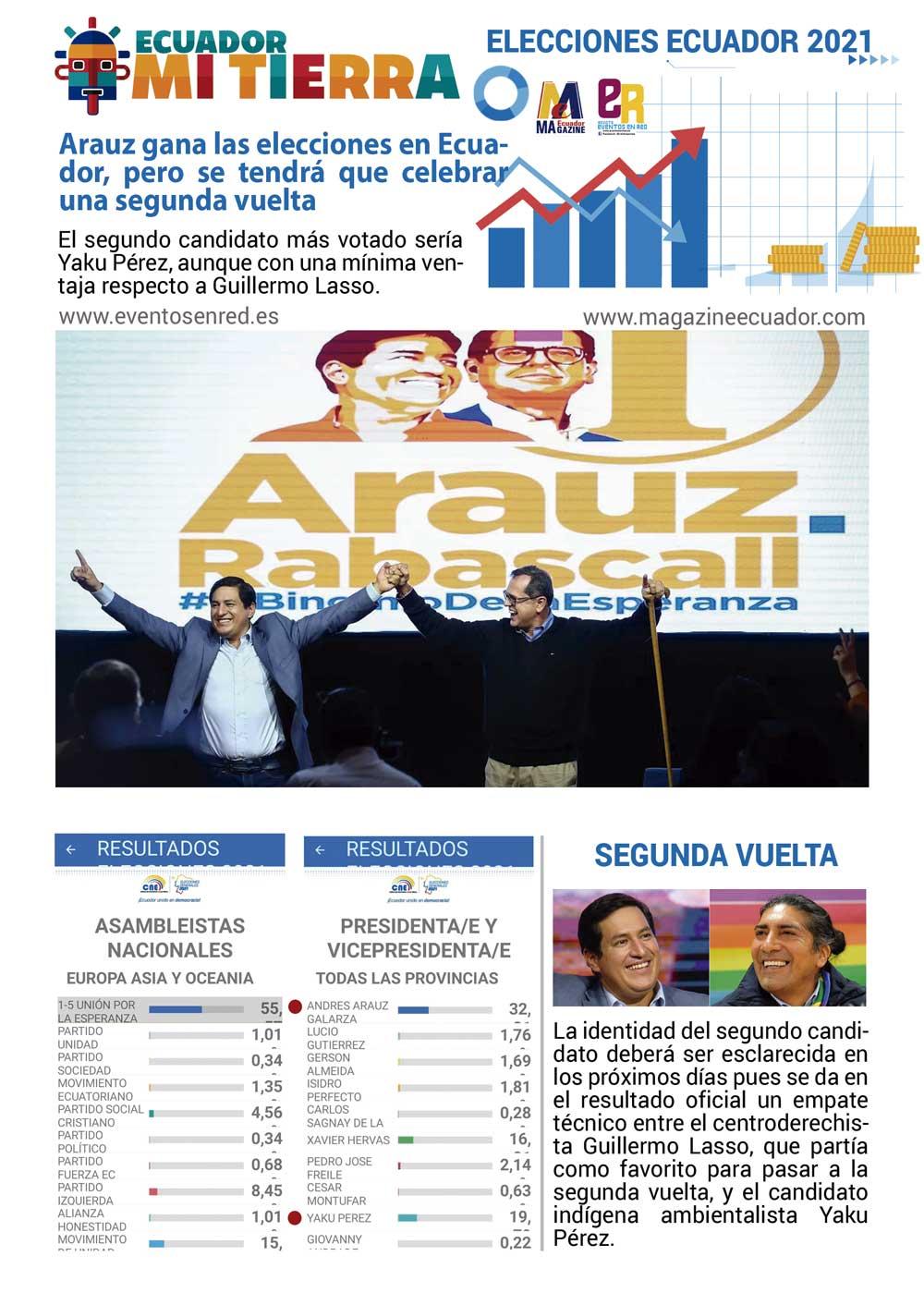 Arauz gana las elecciones en Ecuador y se tendrá que celebrar una segunda vuelta